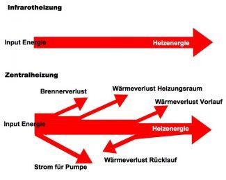 Energieverluste IR-Heizung und Zentralheizung