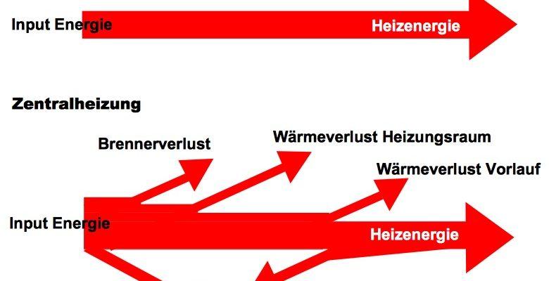 4 Gründe für den geringen Energieverbrauch der Infrarotheizung ...