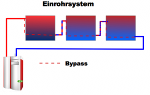 Bei Einrohrsystem mit Bypass lohnt der Umstieg von Zentralheizung auf Infrarotheizungen