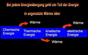 Regenerative Energien unsinnig genutzt